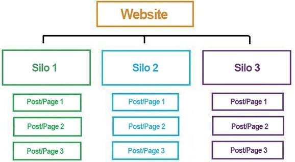 website-content-organisation