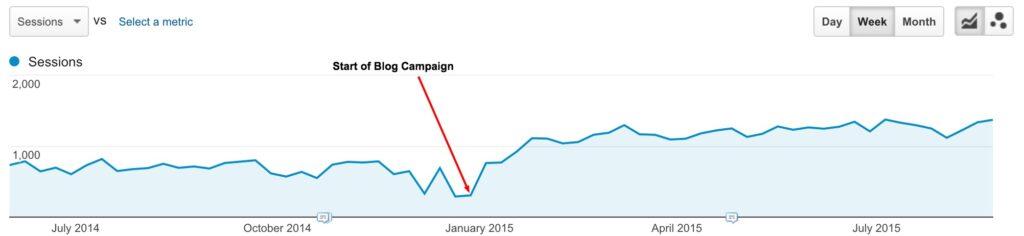 blogging_analytics_stats